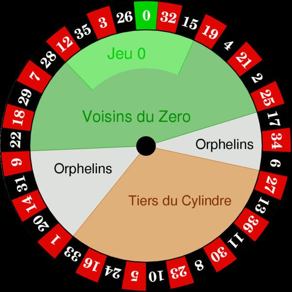 european roulette wheel numbers